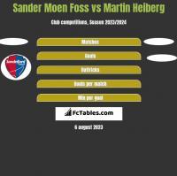 Sander Moen Foss vs Martin Heiberg h2h player stats