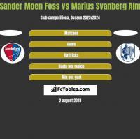 Sander Moen Foss vs Marius Svanberg Alm h2h player stats