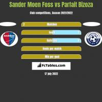 Sander Moen Foss vs Parfait Bizoza h2h player stats