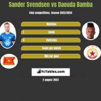 Sander Svendsen vs Daouda Bamba h2h player stats