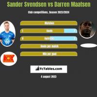 Sander Svendsen vs Darren Maatsen h2h player stats