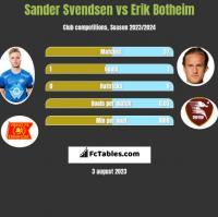 Sander Svendsen vs Erik Botheim h2h player stats