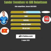 Sander Svendsen vs Gilli Rolantsson h2h player stats