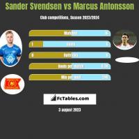 Sander Svendsen vs Marcus Antonsson h2h player stats