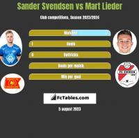 Sander Svendsen vs Mart Lieder h2h player stats