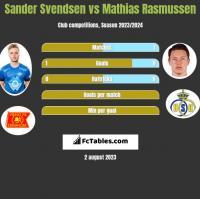 Sander Svendsen vs Mathias Rasmussen h2h player stats