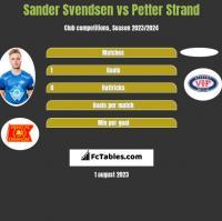 Sander Svendsen vs Petter Strand h2h player stats