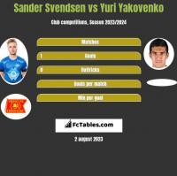 Sander Svendsen vs Yuri Yakovenko h2h player stats