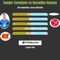Sander Svendsen vs Kornelius Hansen h2h player stats