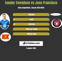Sander Svendsen vs Jose Francisco h2h player stats