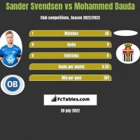 Sander Svendsen vs Mohammed Dauda h2h player stats