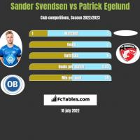 Sander Svendsen vs Patrick Egelund h2h player stats