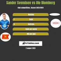 Sander Svendsen vs Ole Blomberg h2h player stats