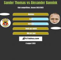 Sander Thomas vs Alexander Bannink h2h player stats