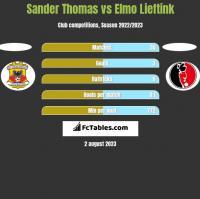Sander Thomas vs Elmo Lieftink h2h player stats