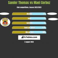 Sander Thomas vs Mael Corboz h2h player stats