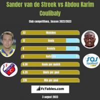 Sander van de Streek vs Abdou Karim Coulibaly h2h player stats