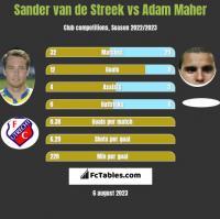 Sander van de Streek vs Adam Maher h2h player stats