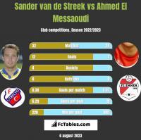 Sander van de Streek vs Ahmed El Messaoudi h2h player stats