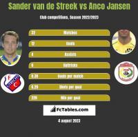 Sander van de Streek vs Anco Jansen h2h player stats