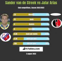 Sander van de Streek vs Jafar Arias h2h player stats