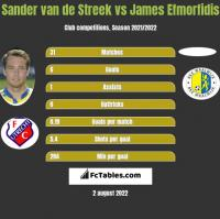 Sander van de Streek vs James Efmorfidis h2h player stats