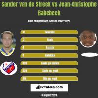 Sander van de Streek vs Jean-Christophe Bahebeck h2h player stats