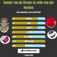 Sander van de Streek vs Jelle van der Heyden h2h player stats