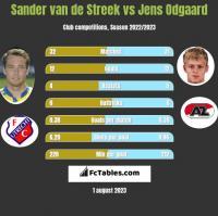 Sander van de Streek vs Jens Odgaard h2h player stats