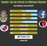 Sander van de Streek vs Michael Chacon h2h player stats