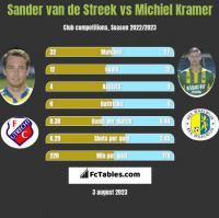 Sander van de Streek vs Michiel Kramer h2h player stats