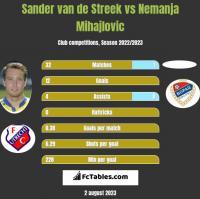Sander van de Streek vs Nemanja Mihajlovic h2h player stats
