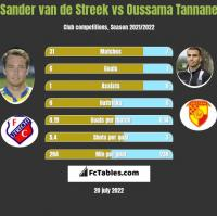 Sander van de Streek vs Oussama Tannane h2h player stats