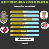 Sander van de Streek vs Simon Makienok h2h player stats