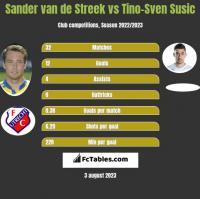 Sander van de Streek vs Tino-Sven Susic h2h player stats