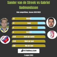 Sander van de Streek vs Gabriel Gudmundsson h2h player stats