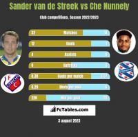 Sander van de Streek vs Che Nunnely h2h player stats