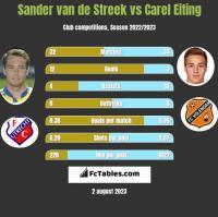 Sander van de Streek vs Carel Eiting h2h player stats