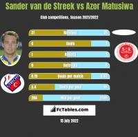 Sander van de Streek vs Azor Matusiwa h2h player stats