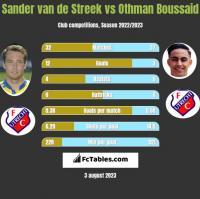 Sander van de Streek vs Othman Boussaid h2h player stats