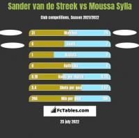 Sander van de Streek vs Moussa Sylla h2h player stats