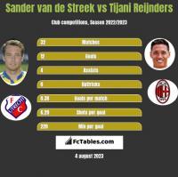 Sander van de Streek vs Tijani Reijnders h2h player stats