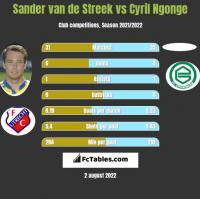 Sander van de Streek vs Cyril Ngonge h2h player stats