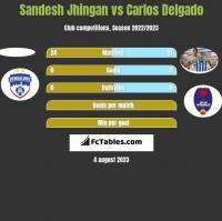 Sandesh Jhingan vs Carlos Delgado h2h player stats