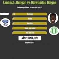 Sandesh Jhingan vs Diawandou Diagne h2h player stats
