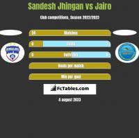 Sandesh Jhingan vs Jairo h2h player stats