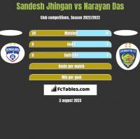 Sandesh Jhingan vs Narayan Das h2h player stats
