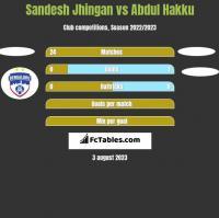 Sandesh Jhingan vs Abdul Hakku h2h player stats