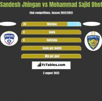 Sandesh Jhingan vs Mohammad Sajid Dhot h2h player stats