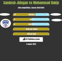 Sandesh Jhingan vs Mohammad Rakip h2h player stats